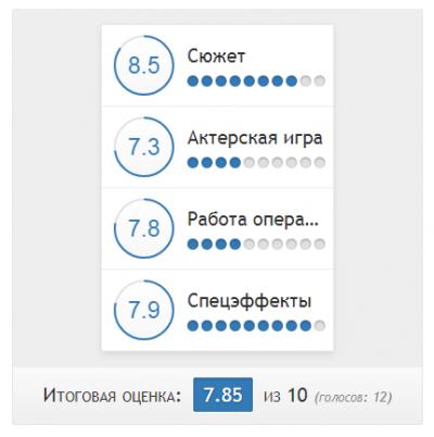 Multi-Rating v.2.2.3 by Sander